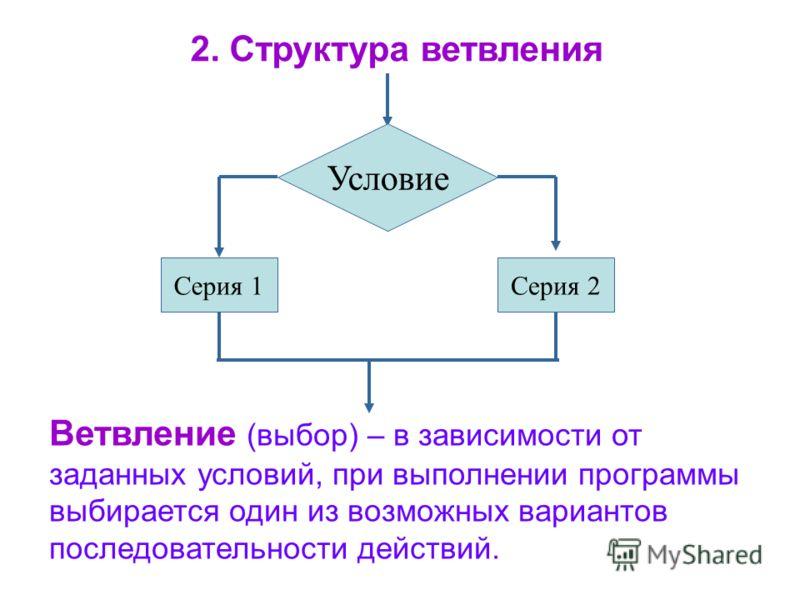 Ветвление (выбор) – в зависимости от заданных условий, при выполнении программы выбирается один из возможных вариантов последовательности действий. Условие Серия 1Серия 2 2. Структура ветвления