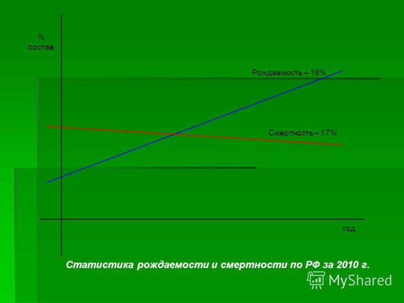 Статистика рождаемости и смертности по РФ за 2010 г. % состав Рождаемость – 19% Смертность – 17% год