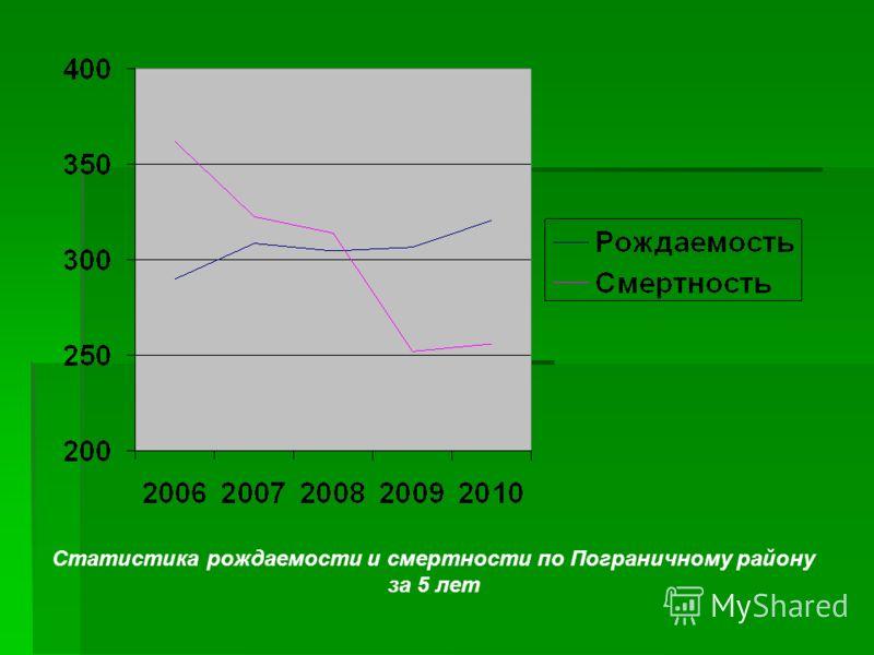 Статистика рождаемости и смертности по Пограничному району за 5 лет