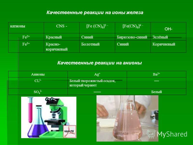 Качественные реакции на ионы железа катионыCNS -[Fe (CN) 6 ] 3 - [Fe(CN) 6 ] 4 - OH- Fe 2+ КрасныйСинийБирюзово-синийЗелёный Fe 3+ Красно- коричневый БолотныйСинийКоричневый АнионыAg + Ba 2+ CL 1- Белый творожистый осадок, который чернеет ---- SO 4 2