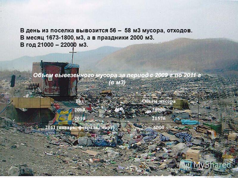 Объем вывезенного мусора за период с 2009 г по 2011 г (в м3) ГодОбъем мусора 200920900 201021576 2011 (январь, февраль, март)6000 В день из поселка вывозится 56 – 58 м3 мусора, отходов. В месяц 1673-1800 м3, а в праздники 2000 м3. В год 21000 – 22000
