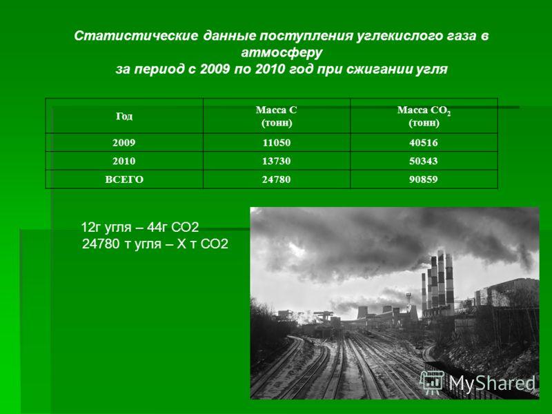 Статистические данные поступления углекислого газа в атмосферу за период с 2009 по 2010 год при сжигании угля Год Масса С (тонн) Масса СО 2 (тонн) 20091105040516 20101373050343 ВСЕГО2478090859 12г угля – 44г СО2 24780 т угля – Х т СО2