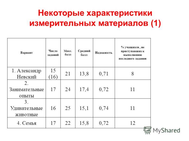 Некоторые характеристики измерительных материалов (1) Вариант Число заданий Макс. балл Средний балл Надежность % учащихся, не приступавших к выполнению последнего задания 1. Александр Невский 15 (16) 2113,80,718 2. Занимательные опыты 172417,40,7211