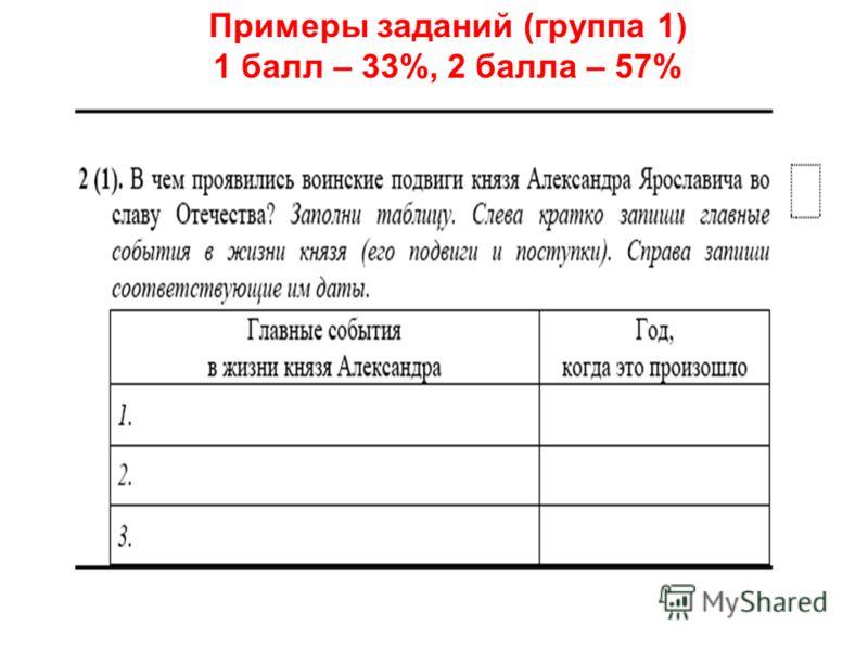 Примеры заданий (группа 1) 1 балл – 33%, 2 балла – 57%
