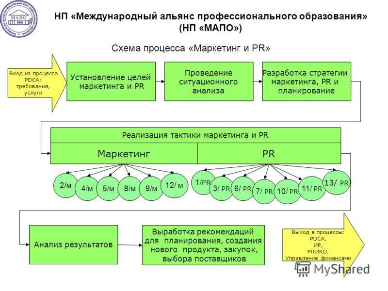 Схема процесса «Маркетинг и PR» Установление целей маркетинга и PR Проведение ситуационного анализа Разработка стратегии маркетинга, PR и планирование Маркетинг Анализ результатов Выработка рекомендаций для планирования, создания нового продукта, зак