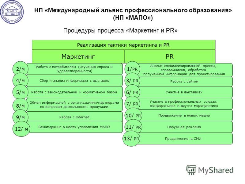 Процедуры процесса «Маркетинг и PR» Маркетинг НП «Международный альянс профессионального образования» (НП «МАПО») Реализация тактики маркетинга и PR PR Работа с сайтом Анализ специализированной прессы, справочников, обработка полученной информации дл