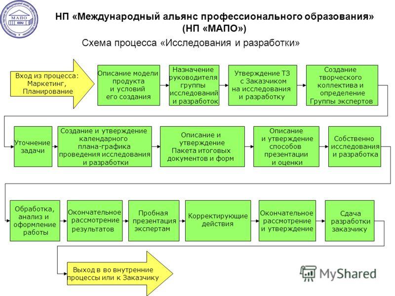 Схема процесса «Исследования и разработки» Описание модели продукта и условий его создания Вход из процесса: Маркетинг, Планирование Уточнение задачи Создание и утверждение календарного плана-графика проведения исследования и разработки Утверждение Т