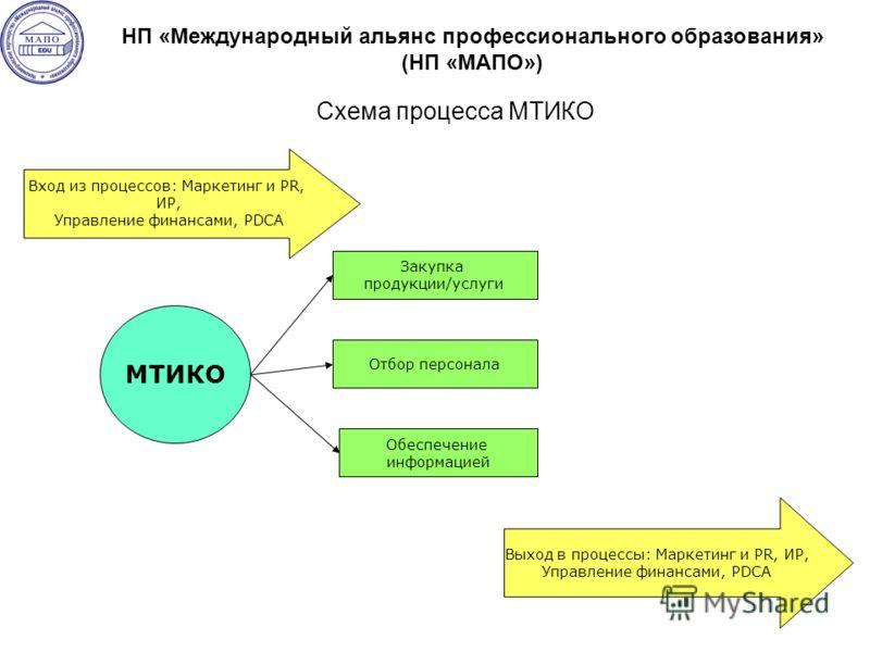 Схема процесса МТИКО Закупка