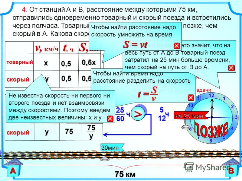 1 2 9 61211 10 8 7 4 5 3 на 25 мин х скорый товарный v,км/ч S,км 75 у75 t,t,t,t,ч 75 х 75 у АВ 4. 4. От станций А и В, расстояние между которыми 75 км, отправились одновременно товарный и скорый поезда и встретились через полчаса. Товарный поезд приб