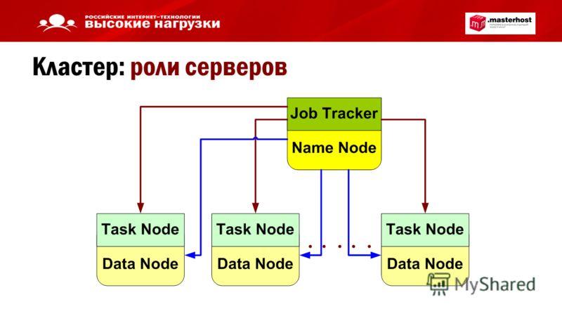 Кластер: роли серверов