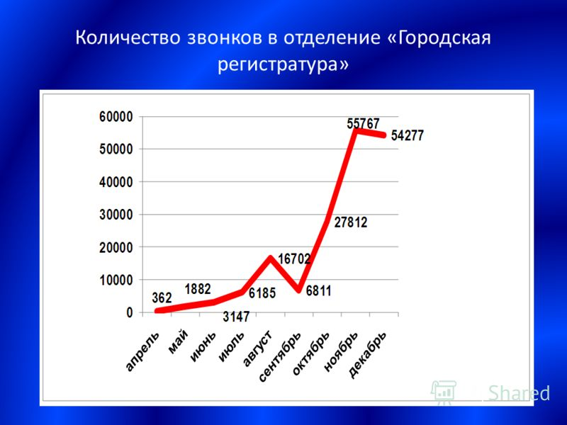 Количество звонков в отделение «Городская регистратура»