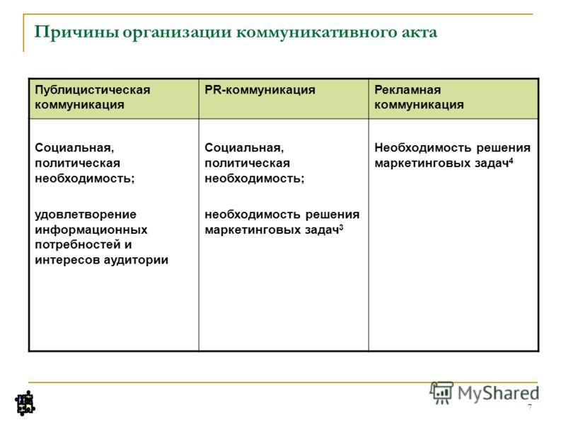 7 Причины организации коммуникативного акта Публицистическая коммуникация PR-коммуникацияРекламная коммуникация Социальная, политическая необходимость; удовлетворение информационных потребностей и интересов аудитории Социальная, политическая необходи