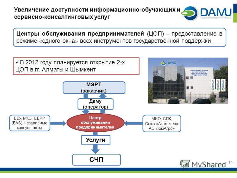 14 Центры обслуживания предпринимателей (ЦОП) - предоставление в режиме «одного окна» всех инструментов государственной поддержки Увеличение доступности информационно-обучающих и сервисно-консалтинговых услуг В 2012 году планируется открытие 2-х ЦОП