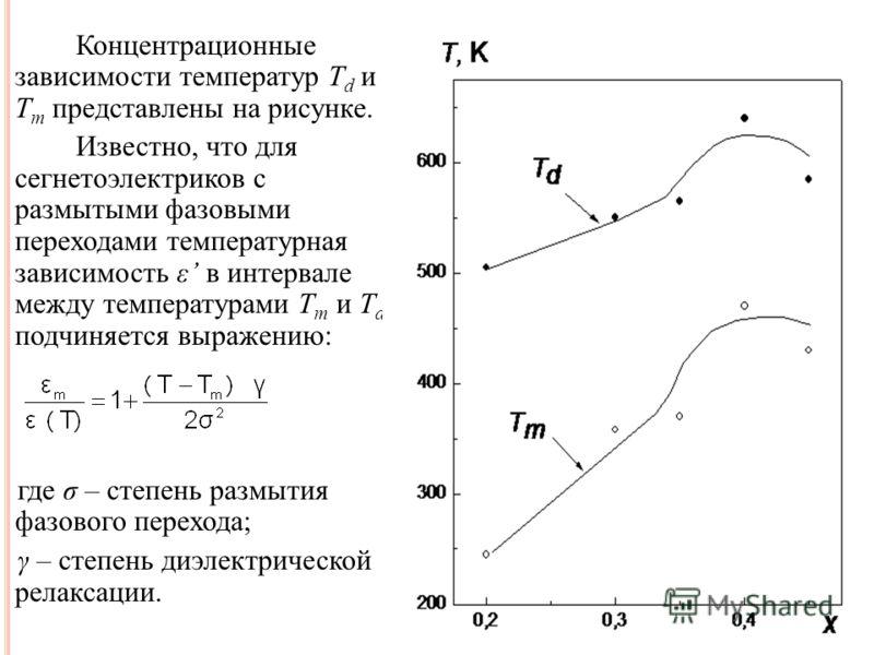 Концентрационные зависимости температур T d и T m представлены на рисунке. Известно, что для сегнетоэлектриков с размытыми фазовыми переходами температурная зависимость ε в интервале между температурами T m и T d подчиняется выражению: где σ – степен