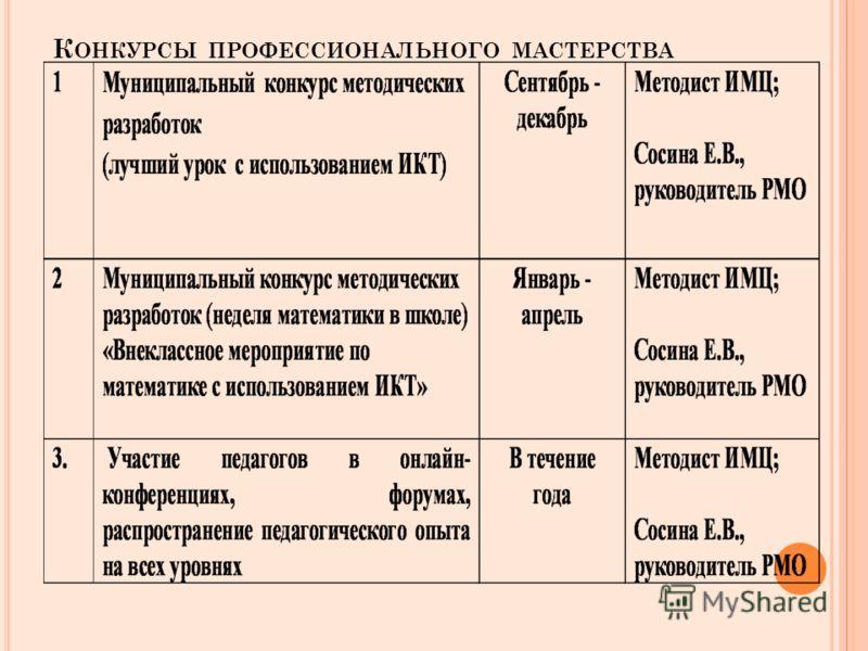 К ОНКУРСЫ ПРОФЕССИОНАЛЬНОГО МАСТЕРСТВА