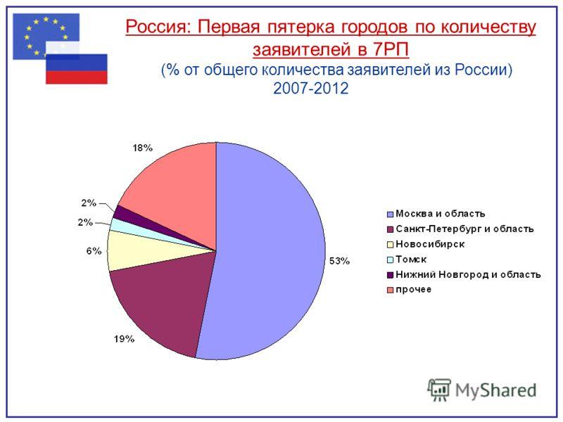 Россия: Первая пятерка городов по количеству заявителей в 7РП (% от общего количества заявителей из России) 2007-2012