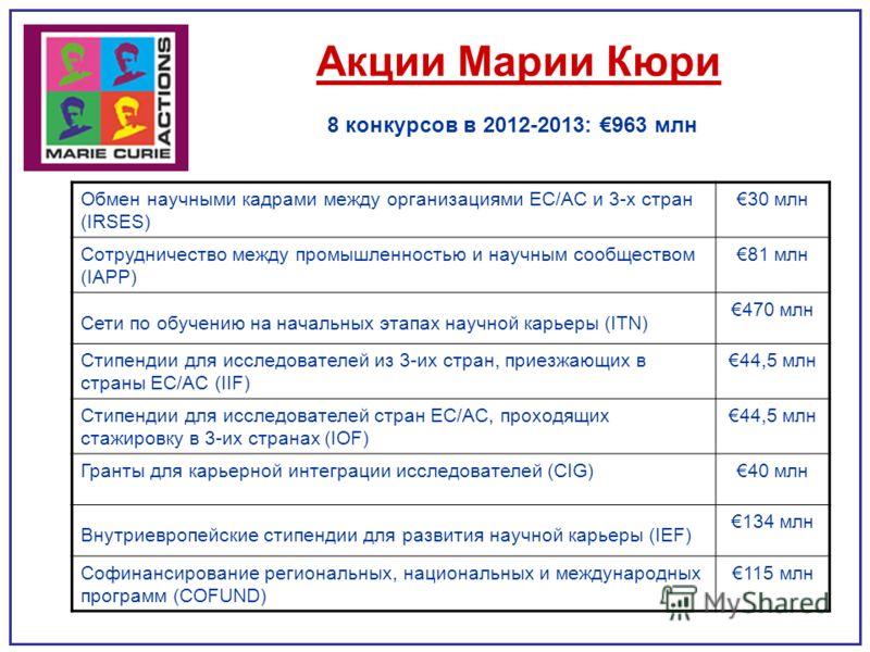 Акции Марии Кюри Обмен научными кадрами между организациями ЕС/АС и 3-х стран (IRSES) 30 млн Сотрудничество между промышленностью и научным сообществом (IAPP) 81 млн Сети по обучению на начальных этапах научной карьеры (ITN) 470 млн Стипендии для исс