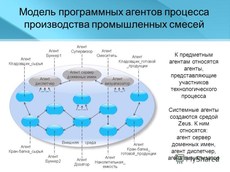 Модель программных агентов процесса производства промышленных смесей К предметным агентам относятся агенты, представляющие участников технологического процесса Системные агенты создаются средой Zeus. К ним относятся: агент сервер доменных имен, агент