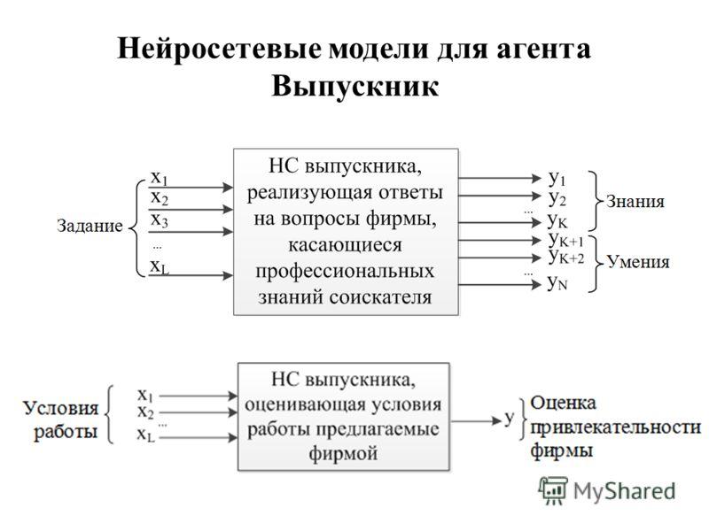 Нейросетевые модели для агента Выпускник