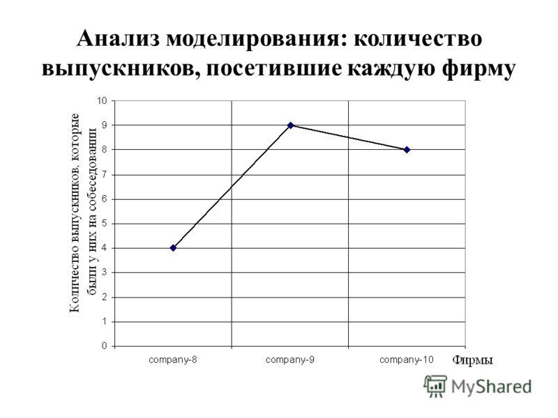 Анализ моделирования: количество выпускников, посетившие каждую фирму