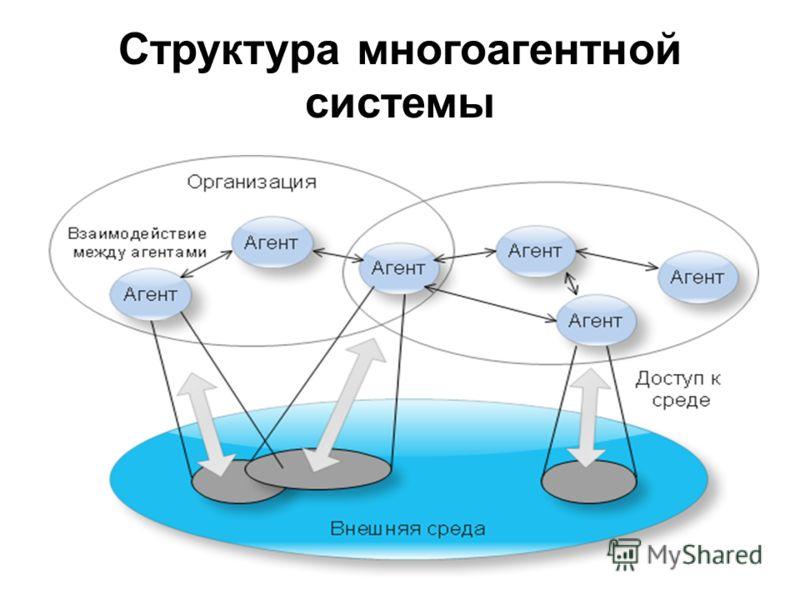 Структура многоагентной системы