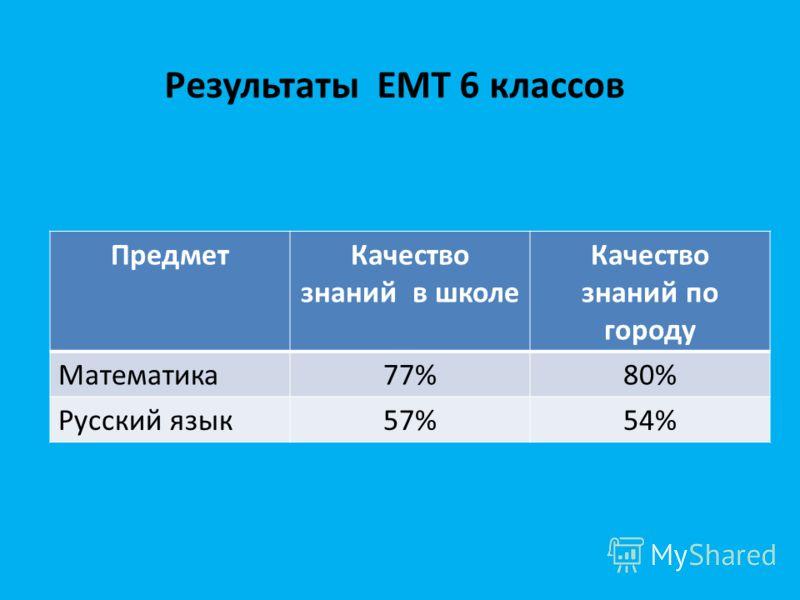 Результаты ЕМТ 6 классов ПредметКачество знаний в школе Качество знаний по городу Математика77%80% Русский язык57%54%