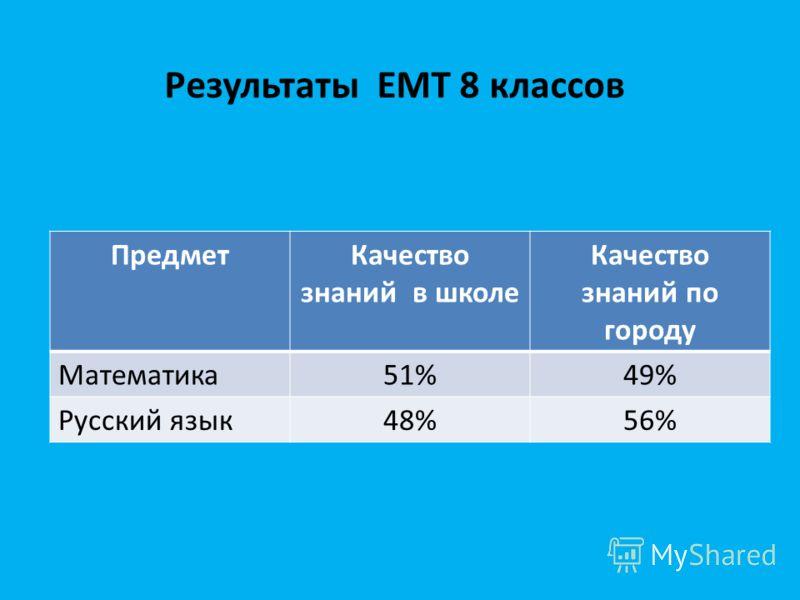 Результаты ЕМТ 8 классов ПредметКачество знаний в школе Качество знаний по городу Математика51%49% Русский язык48%56%