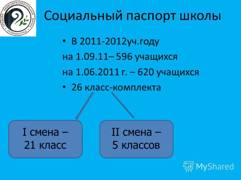 Социальный паспорт школы В 2011-2012уч.году на 1.09.11– 596 учащихся на 1.06.2011 г. – 620 учащихся 26 класс-комплекта I смена – 21 класс II смена – 5 классов