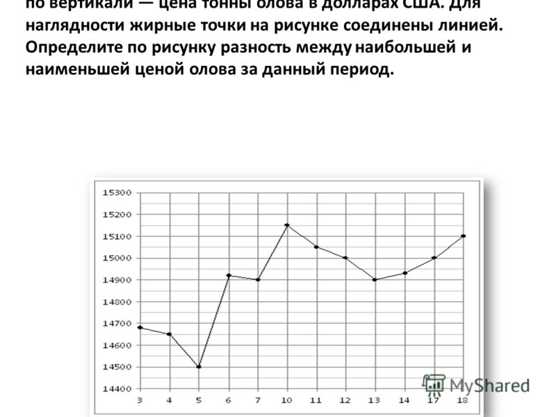 На рисунке жирными точками показана цена олова на момент закрытия биржевых торгов во все рабочие дни с 3 по 18 сентября 2007 года. По горизонтали указываются числа месяца, по вертикали цена тонны олова в долларах США. Для наглядности жирные точки на