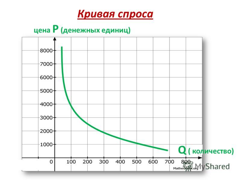 цена Р (денежных единиц) Q ( количество) Кривая спроса