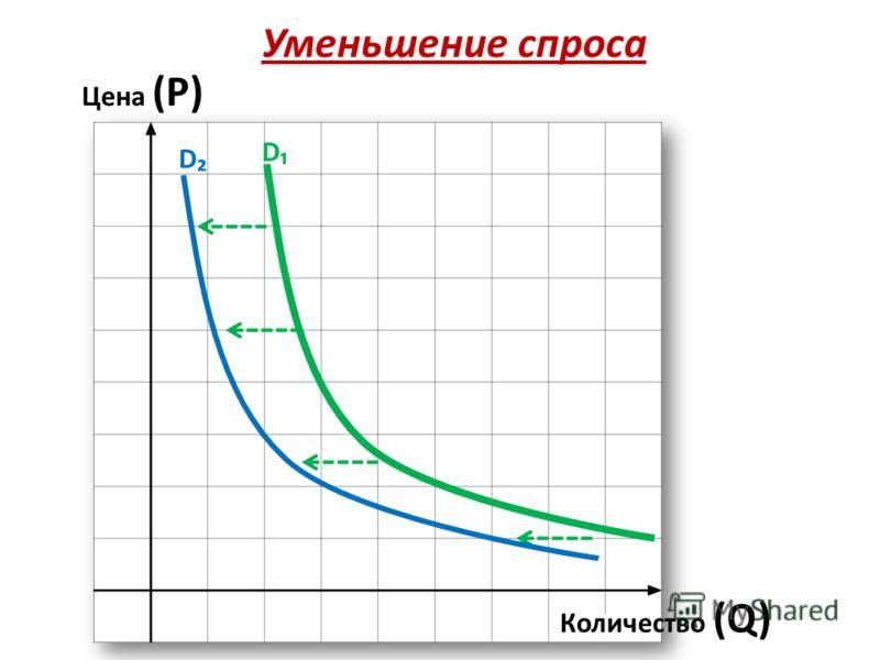Уменьшение спроса Цена (Р) Количество (Q) D D