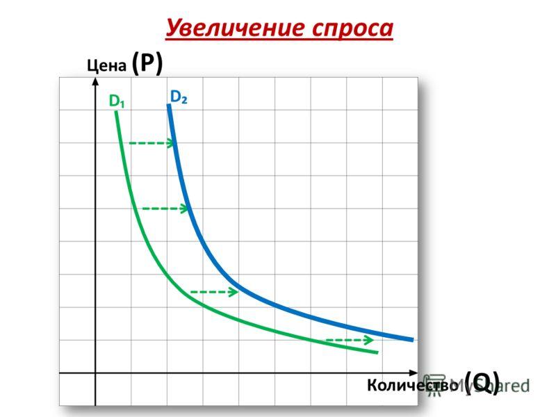 Увеличение спроса Цена (Р) Количество (Q) D D