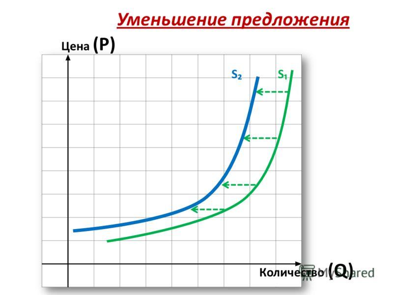 Уменьшение предложения Цена (Р) Количество (Q) SS