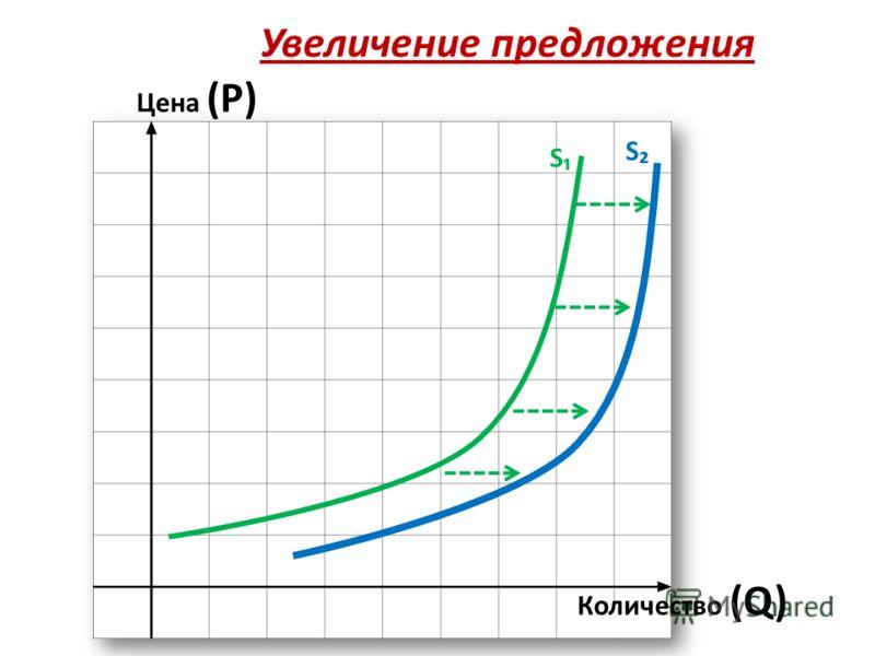 Увеличение предложения Цена (Р) Количество (Q) S S