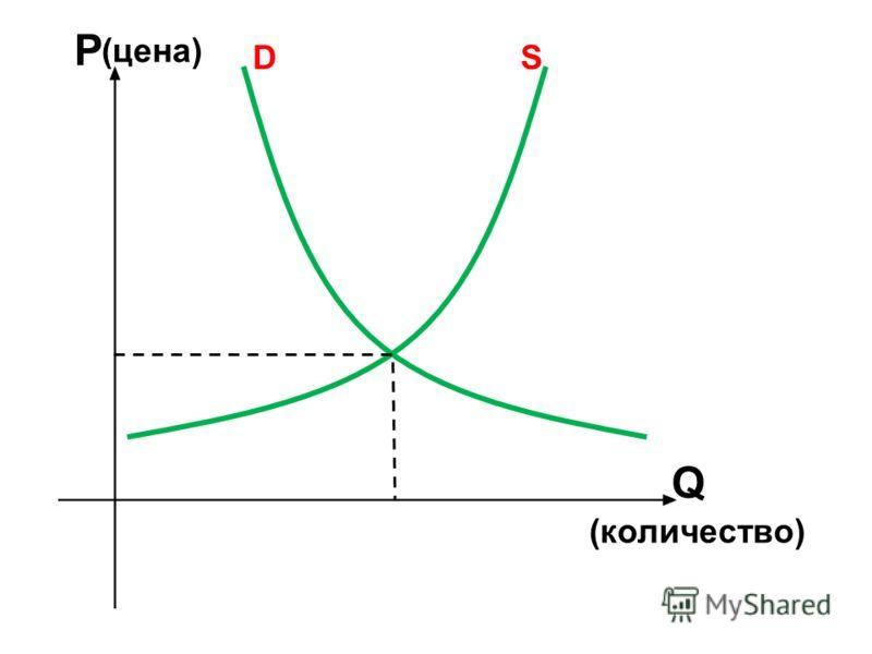 Q D P S (цена) (количество)
