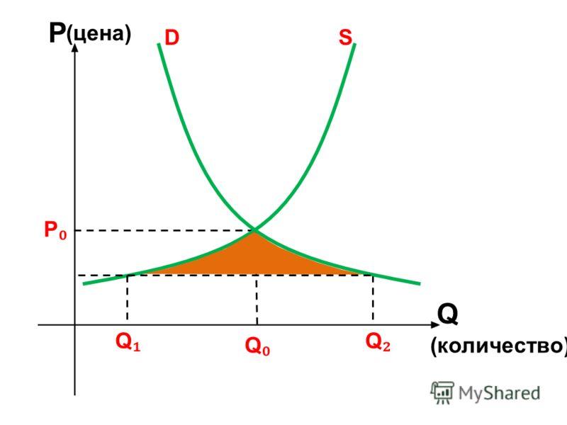 Q Q Q Q D P P S (цена) (количество)