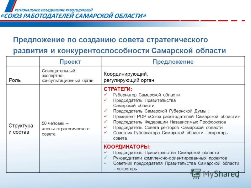 Предложение по созданию совета стратегического развития и конкурентоспособности Самарской области ПроектПредложение Роль Совещательный, экспертно- консультационный орган Координирующий, регулирующий орган Структура и состав 50 человек – члены стратег