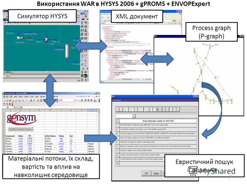 Використання WAR в HYSYS 2006 + gPROMS + ENVOPExpert Матеріальні потоки, їх склад, вартість та вплив на навколишнє середовище XML документ Process graph (P-graph) Евристичний пошук рішення Симулятор HYSYS 24