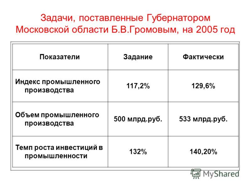 Задачи, поставленные Губернатором Московской области Б.В.Громовым, на 2005 год Показатели ЗаданиеФактически Индекс промышленного производства 117,2%129,6% Объем промышленного производства 500 млрд.руб.533 млрд.руб. Темп роста инвестиций в промышленно