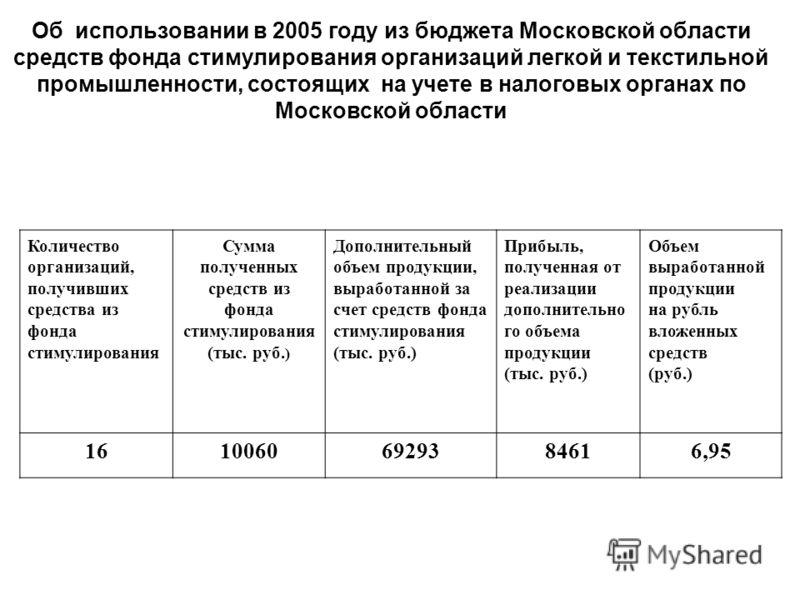 Об использовании в 2005 году из бюджета Московской области средств фонда стимулирования организаций легкой и текстильной промышленности, состоящих на учете в налоговых органах по Московской области Количество организаций, получивших средства из фонда