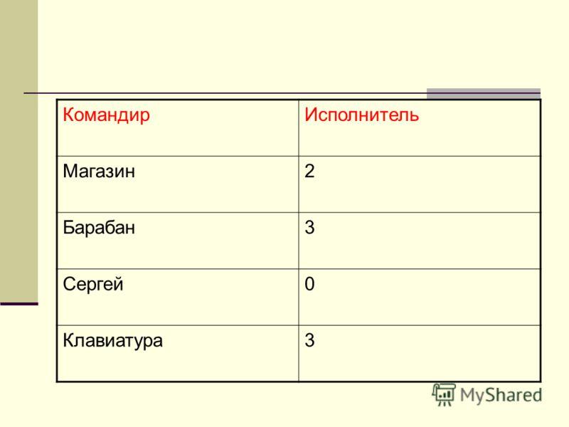КомандирИсполнитель Магазин2 Барабан3 Сергей0 Клавиатура3