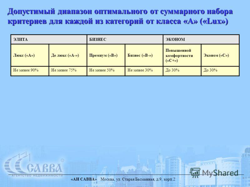«АН САВВА» Москва, ул. Старая Басманная, д.9, корп.2 Допустимый диапазон оптимального от суммарного набора критериев для каждой из категорий от класса «А» («Lux») ЭЛИТАБИЗНЕСЭКОНОМ Люкс («А»)Де люкс («А-»)Премиум («В»)Бизнес («В-») Повышенной комфорт