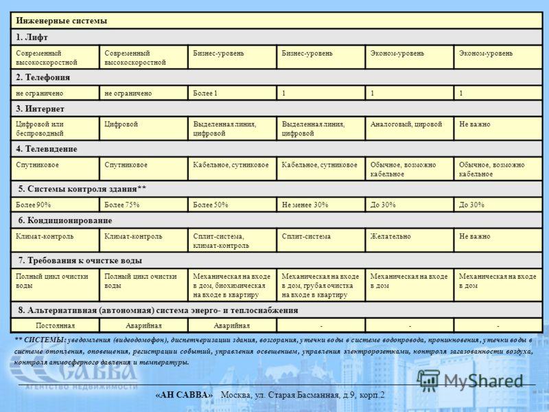 «АН САВВА» Москва, ул. Старая Басманная, д.9, корп.2 ** СИСТЕМЫ: уведомления (видеодомофон), диспетчеризации здания, возгорания, утечки воды в системе водопровода, проникновения, утечки воды в системе отопления, оповещения, регистрации событий, управ