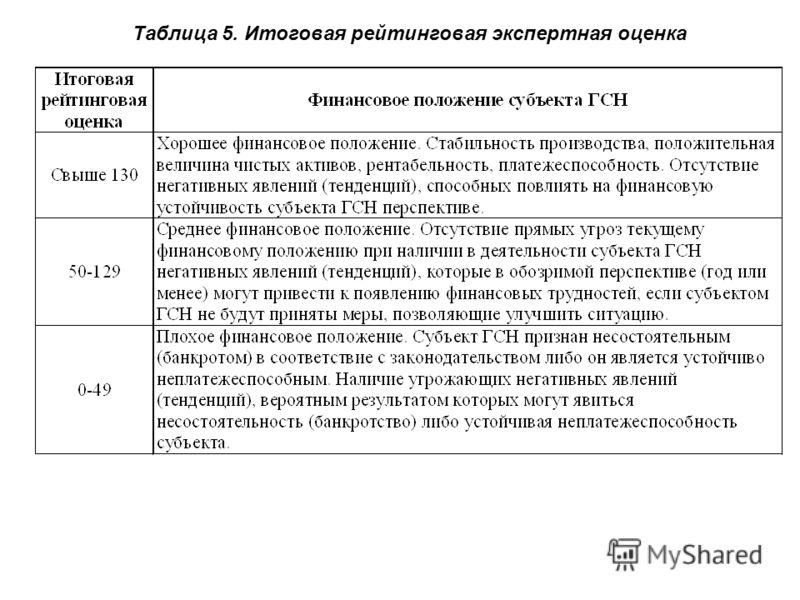 Таблица 5. Итоговая рейтинговая экспертная оценка