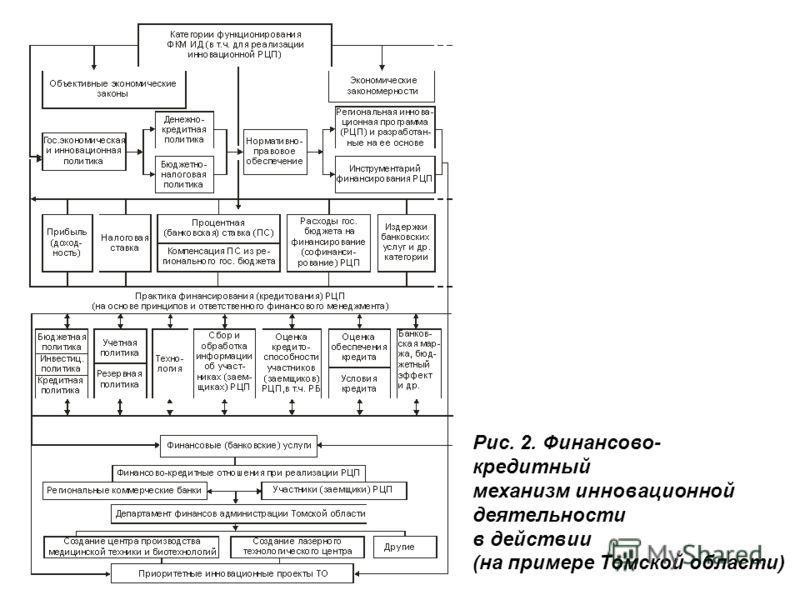 Рис. 2. Финансово- кредитный механизм инновационной деятельности в действии (на примере Томской области)