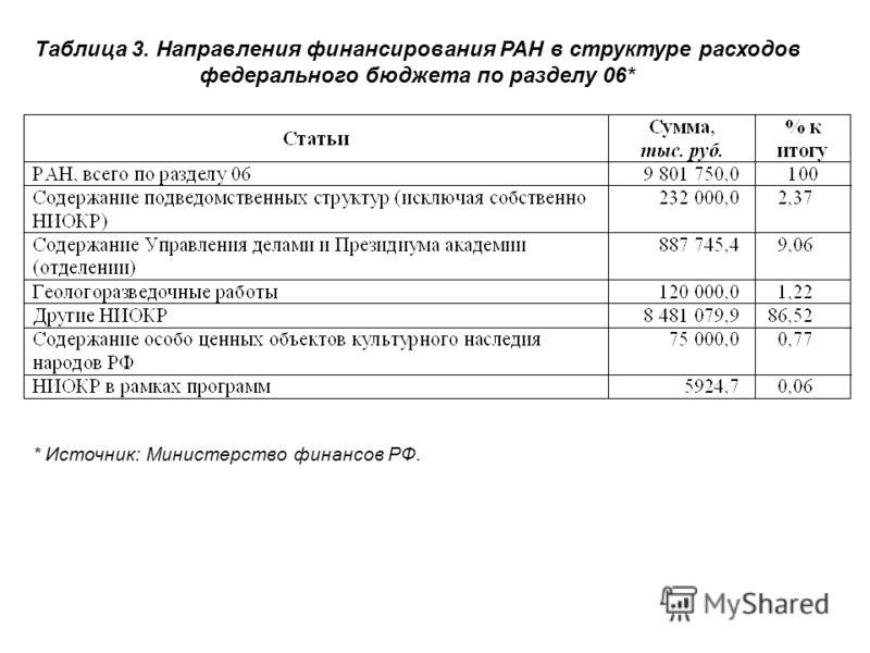 Таблица 3. Направления финансирования РАН в структуре расходов федерального бюджета по разделу 06* * Источник: Министерство финансов РФ.