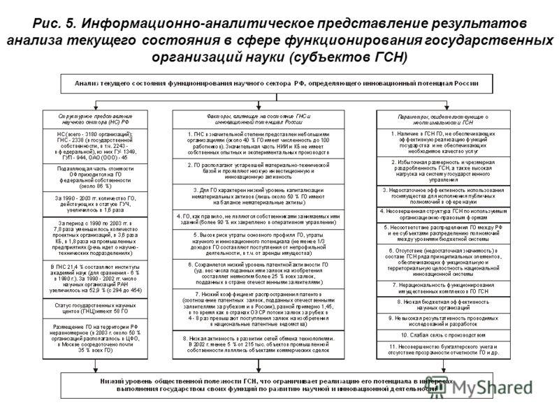 Рис. 5. Информационно-аналитическое представление результатов анализа текущего состояния в сфере функционирования государственных организаций науки (субъектов ГСН)
