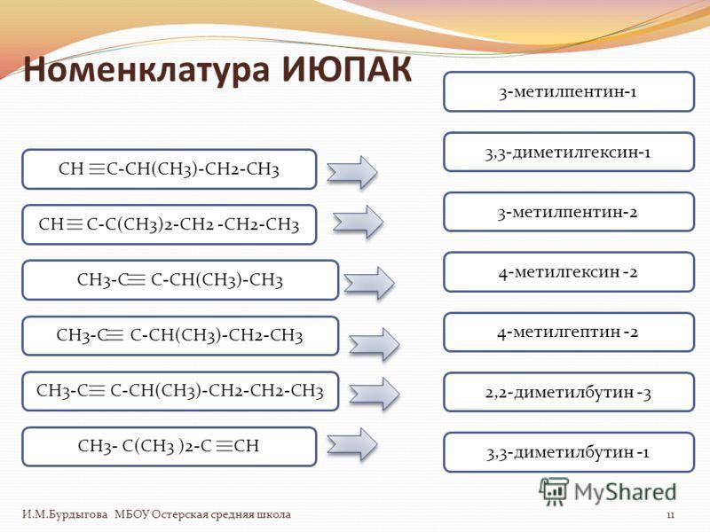 Номенклатура ИЮПАК И.М.Бурдыгова МБОУ Остерская средняя школа11 CH C-CH(CH3)-CH2-CH3CH3-C C-CH(CH3)-CH3CH3-C C-CH(CH3)-CH2-CH3CH3-C C-CH(CH3)-CH2-CH2-CH3CH C-C(CH3)2-CH2 -CH2-CH3CH3- C(CH3 )2-C CH 3-метилпентин-1 3,3-диметилгексин-1 3-метилпентин-2 4