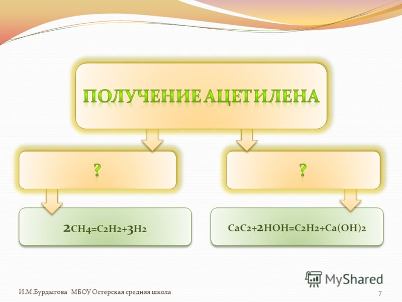 2 CH4=C2H2+ 3 H2 CaC2+ 2 HOH=C2H2+Ca(OH)2 И.М.Бурдыгова МБОУ Остерская средняя школа7
