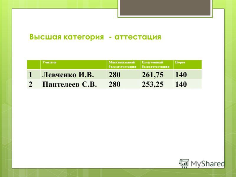Высшая категория - аттестация УчительМаксимальный балл аттестации Полученный балл аттестации Порог 1Левченко И.В.280261,75140 2Пантелеев С.В.280253,25140